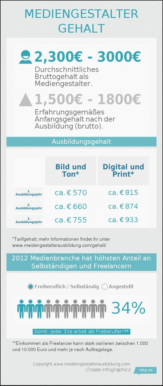 Infografik Mediengestalter Gehalt